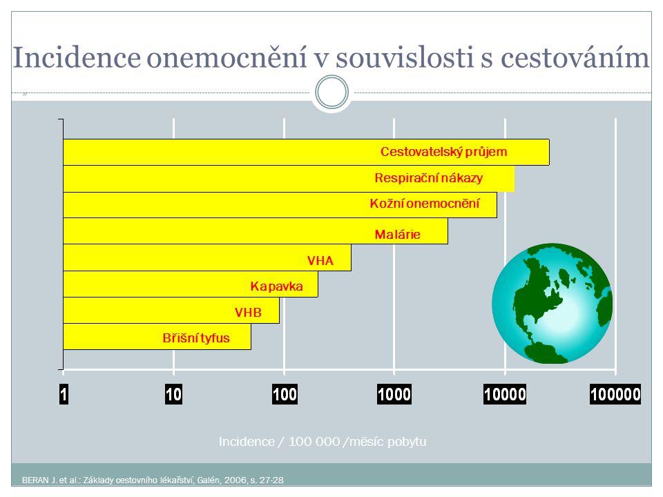 Incidence onemocnění v souvislosti s cestováním Incidence / 100 000 /měsíc pobytu Cestovatelský průjem Malárie VHA VHB Břišní tyfus Kožní onemocnění K