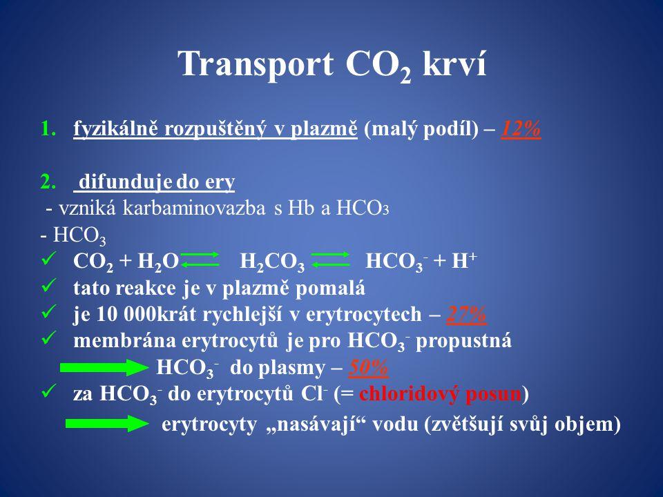 Transport CO 2 krví 1.fyzikálně rozpuštěný v plazmě (malý podíl) – 12% 2.
