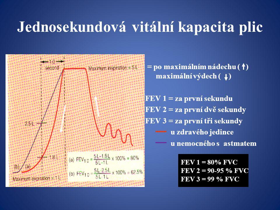 Jednosekundová vitální kapacita plic = po maximálním nádechu ( ) maximální výdech ( ) FEV 1 = za první sekundu FEV 2 = za první dvě sekundy FEV 3 = za první tři sekundy u zdravého jedince u nemocného s astmatem FEV 1 = 80% FVC FEV 2 = 90-95 % FVC FEV 3 = 99 % FVC