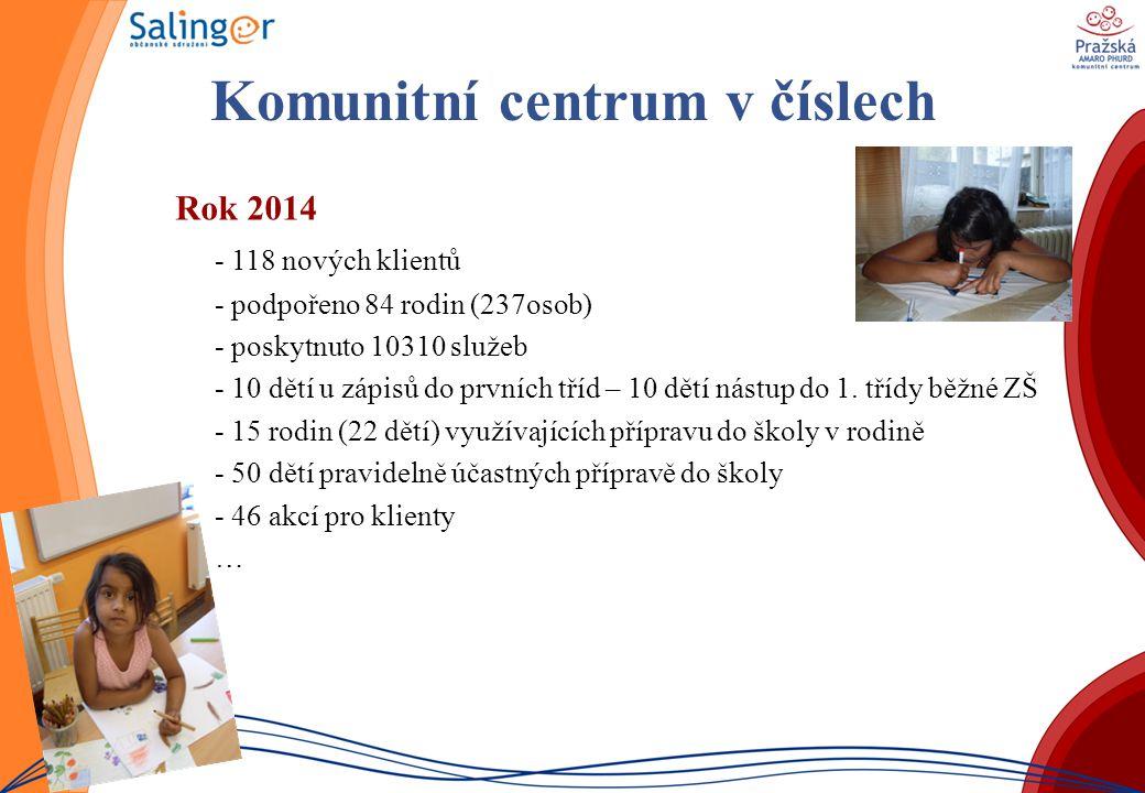 Komunitní centrum v číslech Rok 2014 - 118 nových klientů - podpořeno 84 rodin (237osob) - poskytnuto 10310 služeb - 10 dětí u zápisů do prvních tříd