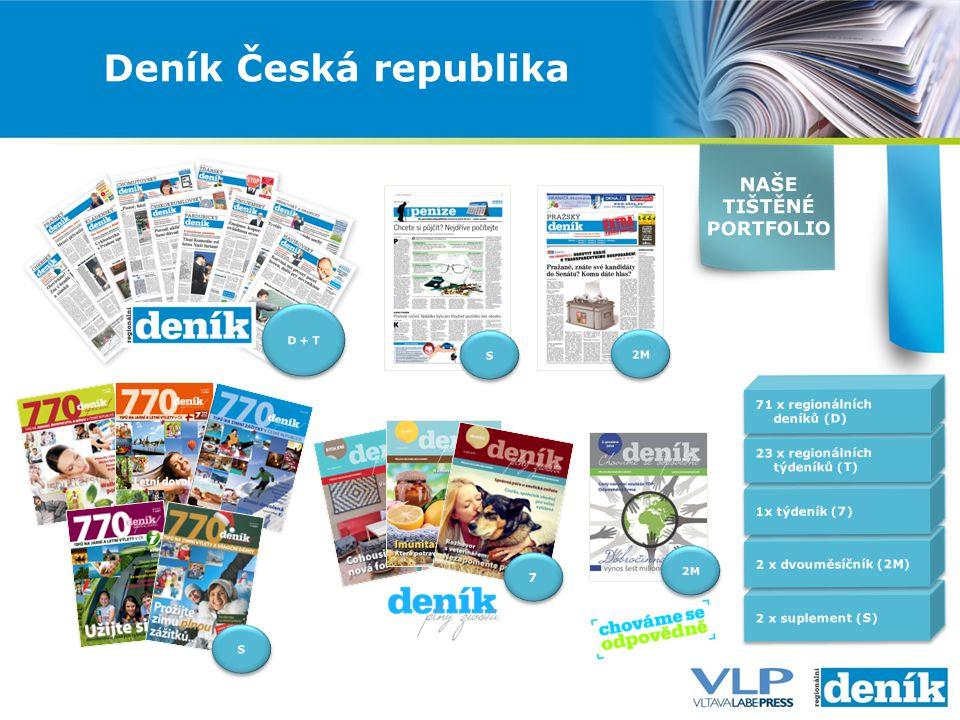 Deník Česká republika D + T S S 2 x suplement (S) 2 x dvouměsíčník (2M) 1x týdeník (7) 23 x regionálních týdeníků (T) 71 x regionálních deníků (D) 7 7 S S 2M NAŠE TIŠTĚNÉ PORTFOLIO