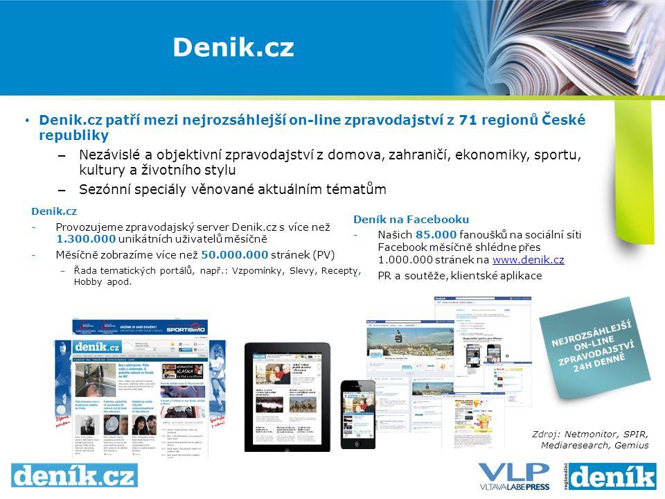 Denik.cz patří mezi nejrozsáhlejší on-line zpravodajství z 71 regionů České republiky – Nezávislé a objektivní zpravodajství z domova, zahraničí, ekonomiky, sportu, kultury a životního stylu – Sezónní speciály věnované aktuálním tématům Zdroj: Netmonitor, SPIR, Mediaresearch, Gemius Denik.cz NEJROZSÁHLEJŠÍ ON-LINE ZPRAVODAJSTVÍ 24H DENNĚ Deník na Facebooku -Našich 85.000 fanoušků na sociální síti Facebook měsíčně shlédne přes 1.000.000 stránek na www.denik.czwww.denik.cz -PR a soutěže, klientské aplikace Denik.cz -Provozujeme zpravodajský server Denik.cz s více než 1.300.000 unikátních uživatelů měsíčně -Měsíčně zobrazíme více než 50.000.000 stránek (PV) ‒ Řada tematických portálů, např.: Vzpomínky, Slevy, Recepty, Hobby apod.