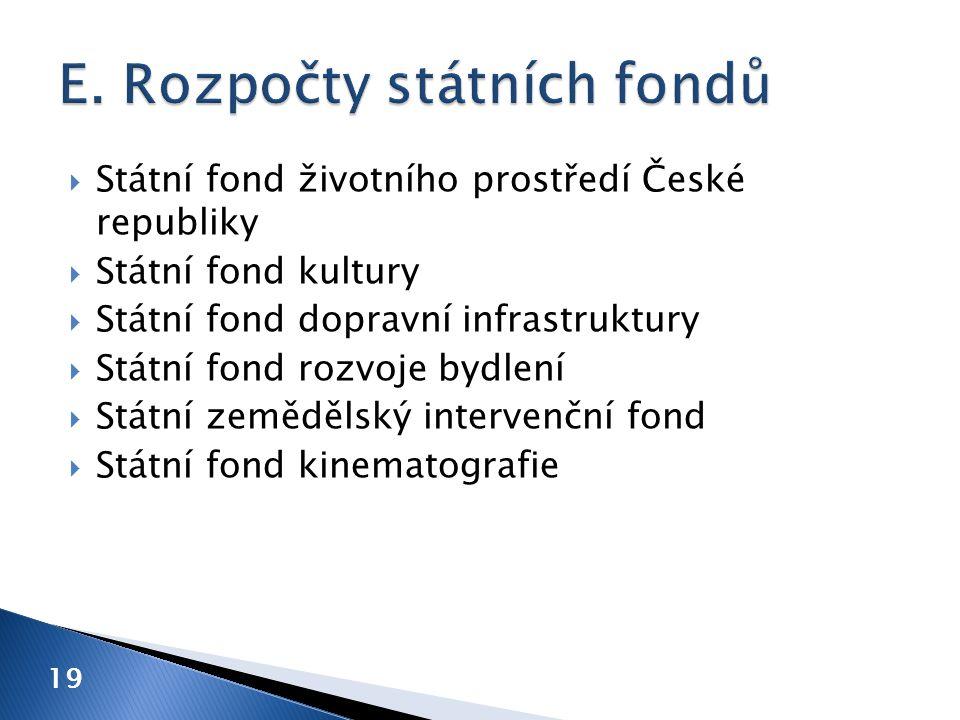  Státní fond životního prostředí České republiky  Státní fond kultury  Státní fond dopravní infrastruktury  Státní fond rozvoje bydlení  Státní z
