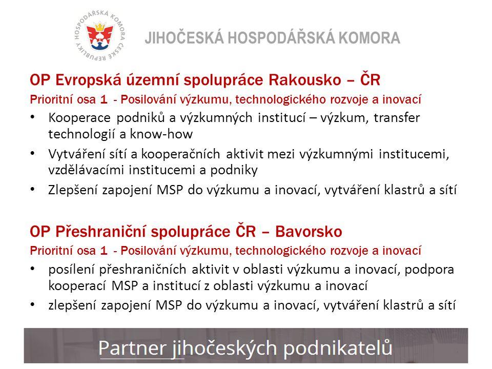 OP Evropská územní spolupráce Rakousko – ČR Prioritní osa 1 - Posilování výzkumu, technologického rozvoje a inovací Kooperace podniků a výzkumných institucí – výzkum, transfer technologií a know-how Vytváření sítí a kooperačních aktivit mezi výzkumnými institucemi, vzdělávacími institucemi a podniky Zlepšení zapojení MSP do výzkumu a inovací, vytváření klastrů a sítí OP Přeshraniční spolupráce ČR – Bavorsko Prioritní osa 1 - Posilování výzkumu, technologického rozvoje a inovací posílení přeshraničních aktivit v oblasti výzkumu a inovací, podpora kooperací MSP a institucí z oblasti výzkumu a inovací zlepšení zapojení MSP do výzkumu a inovací, vytváření klastrů a sítí