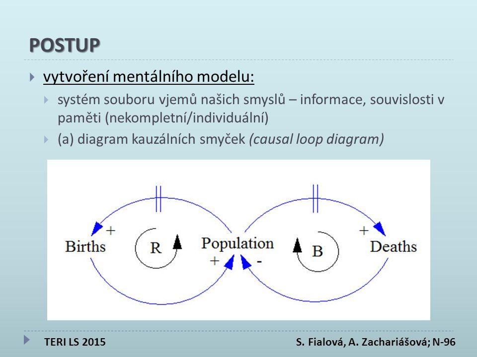 POSTUP  vytvoření mentálního modelu:  systém souboru vjemů našich smyslů – informace, souvislosti v paměti (nekompletní/individuální)  (a) diagram kauzálních smyček (causal loop diagram) TERI LS 2015 S.