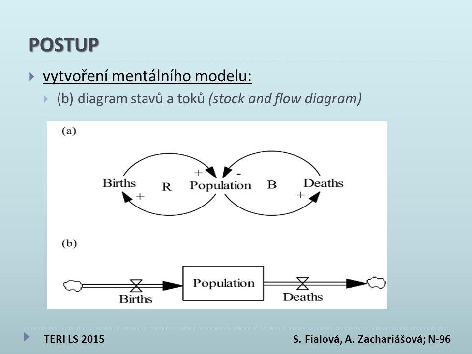 POSTUP  vytvoření mentálního modelu:  (b) diagram stavů a toků (stock and flow diagram) TERI LS 2015 S.
