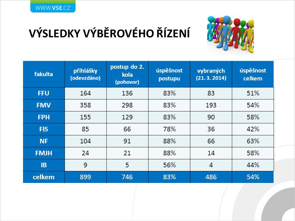 fakulta přihlášky (odevzdáno) postup do 2. kola (pohovor) úspěšnost postupu vybraných (21. 3. 2014) úspěšnost celkem FFU16413683%8351% FMV35829883%193