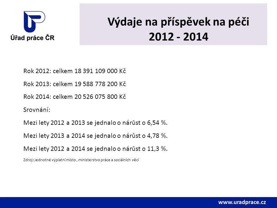 Výdaje na příspěvek na péči 2012 - 2014 Rok 2012: celkem 18 391 109 000 Kč Rok 2013: celkem 19 588 778 200 Kč Rok 2014: celkem 20 526 075 800 Kč Srovn