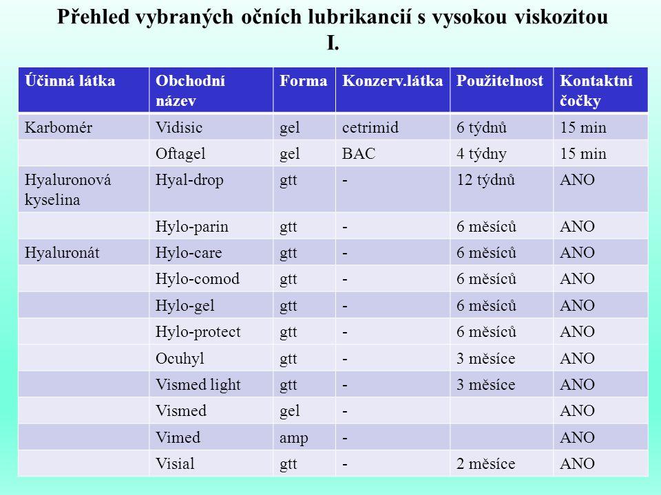 Přehled vybraných očních lubrikancií s vysokou viskozitou I. Účinná látkaObchodní název FormaKonzerv.látkaPoužitelnostKontaktní čočky KarbomérVidisicg