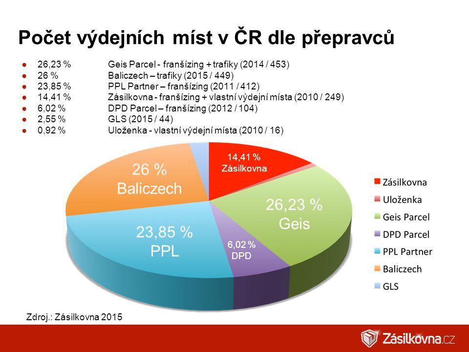 Počet výdejních míst v ČR dle přepravců ●26,23 %Geis Parcel - franšízing + trafiky (2014 / 453) ●26 %Baliczech – trafiky (2015 / 449) ●23,85 %PPL Part