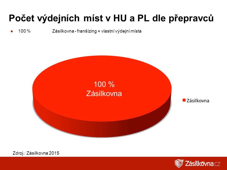 Počet výdejních míst v HU a PL dle přepravců ●100 %Zásilkovna - franšízing + vlastní výdejní místa Zdroj.: Zásilkovna 2015 100 % Zásilkovna