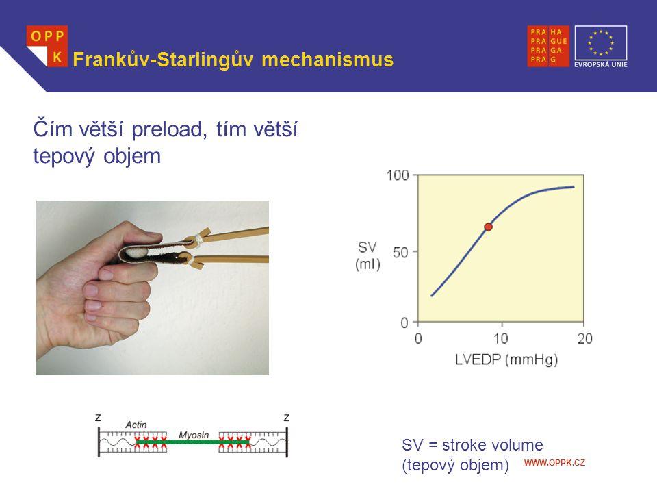 WWW.OPPK.CZ Frankův-Starlingův mechanismus Čím větší preload, tím větší tepový objem SV = stroke volume (tepový objem)