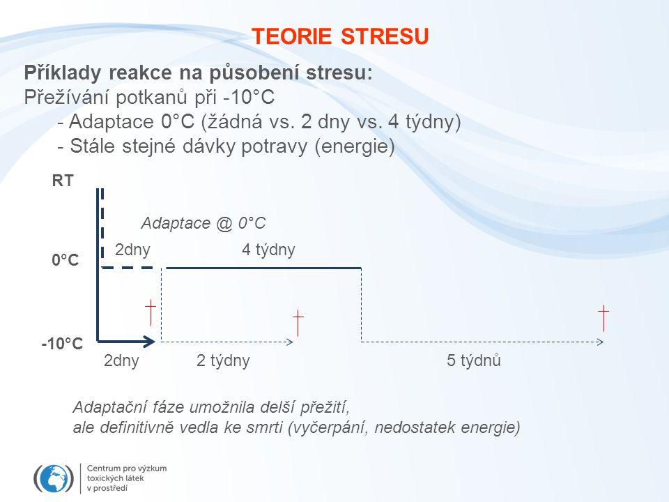 TEORIE STRESU 0°C -10°C RT 2dny2 týdny 4 týdny 5 týdnů 2dny Adaptace @ 0°C Příklady reakce na působení stresu: Přežívání potkanů při -10°C - Adaptace 0°C (žádná vs.