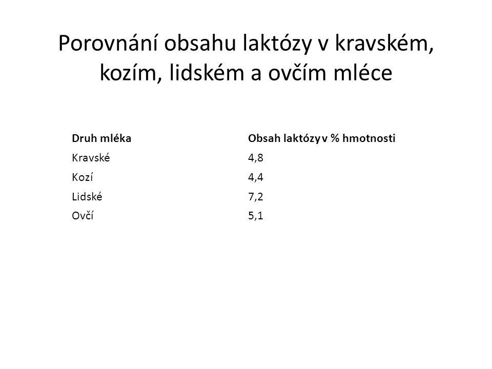 Porovnání obsahu laktózy v kravském, kozím, lidském a ovčím mléce Druh mlékaObsah laktózy v % hmotnosti Kravské4,8 Kozí4,4 Lidské7,2 Ovčí5,1
