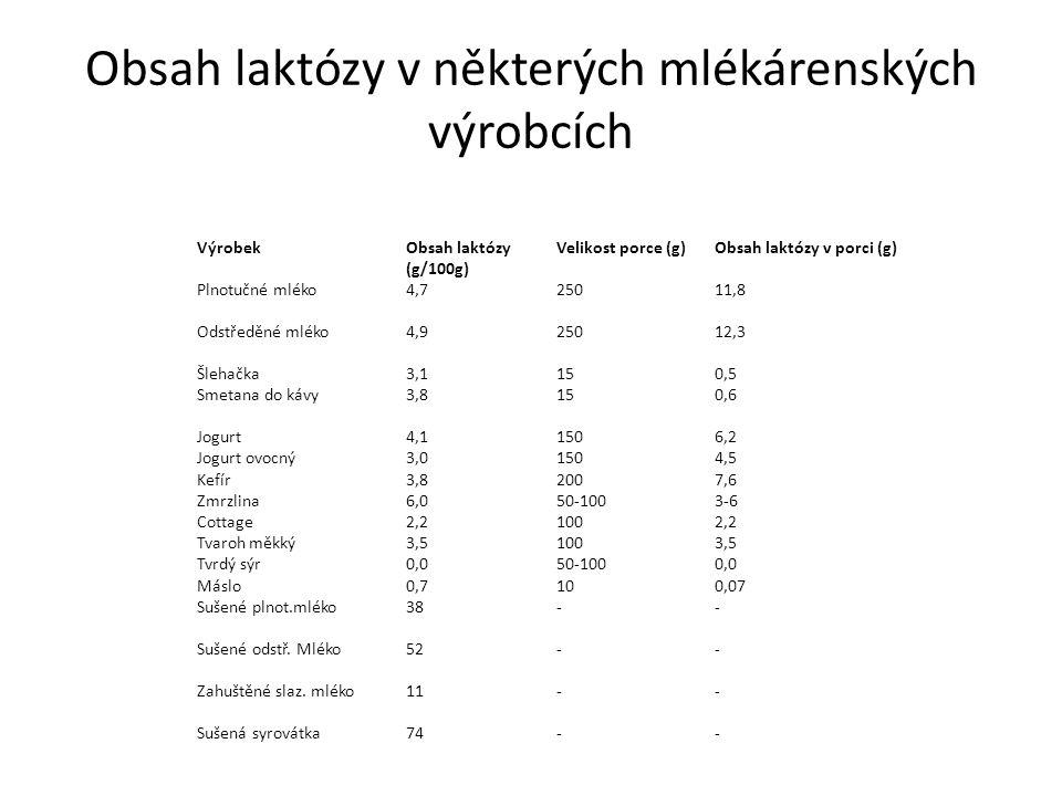 Obsah laktózy v některých mlékárenských výrobcích VýrobekObsah laktózy (g/100g) Velikost porce (g)Obsah laktózy v porci (g) Plnotučné mléko4,725011,8 Odstředěné mléko4,925012,3 Šlehačka3,1150,5 Smetana do kávy3,8150,6 Jogurt4,11506,2 Jogurt ovocný3,01504,5 Kefír3,82007,6 Zmrzlina6,050-1003-6 Cottage2,21002,2 Tvaroh měkký3,51003,5 Tvrdý sýr0,050-1000,0 Máslo0,7100,07 Sušené plnot.mléko38-- Sušené odstř.