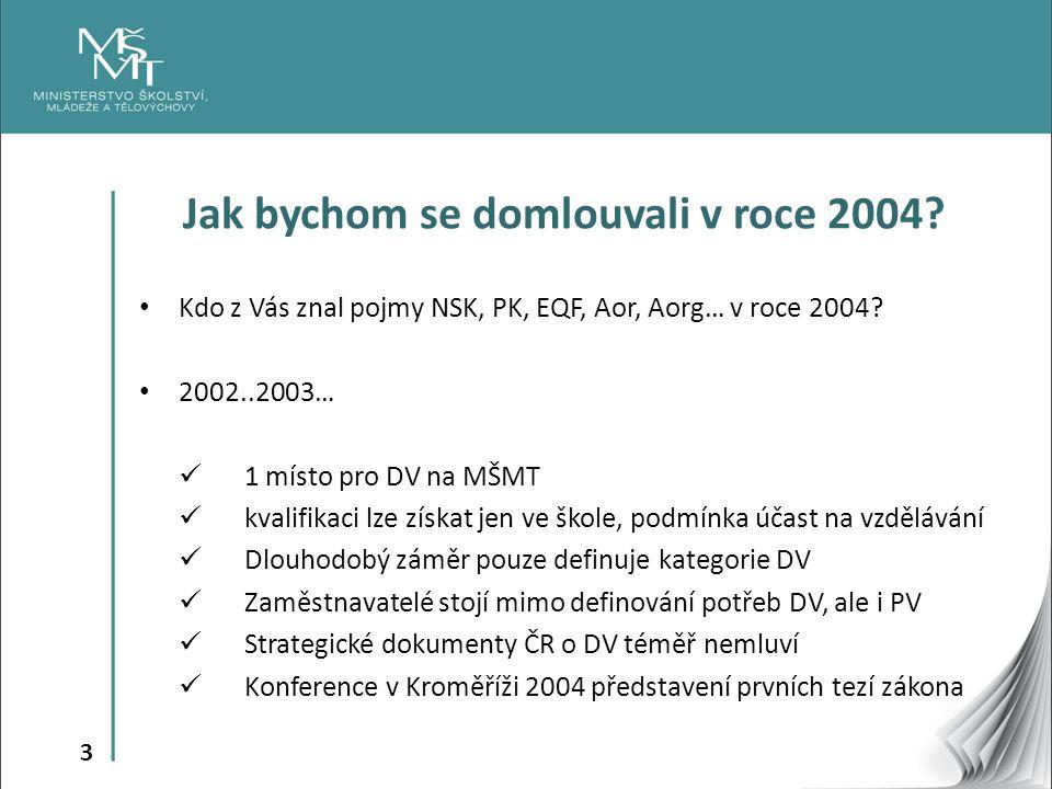 3 Jak bychom se domlouvali v roce 2004. Kdo z Vás znal pojmy NSK, PK, EQF, Aor, Aorg… v roce 2004.