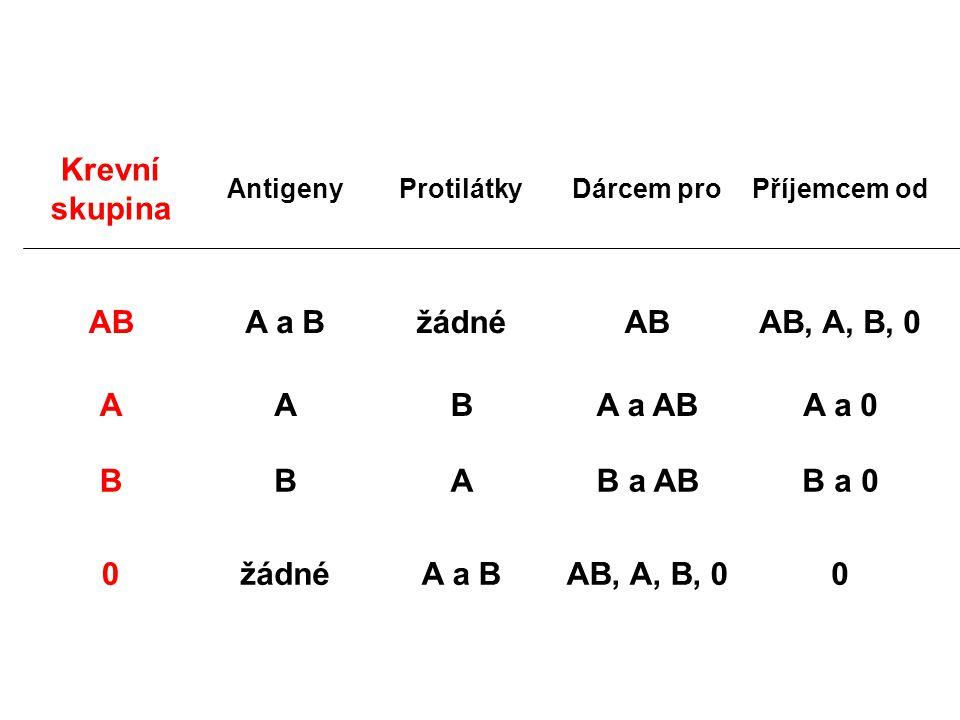Krevní skupina AntigenyProtilátkyDárcem proPříjemcem od ABA a BžádnéABAB, A, B, 0 AABA a ABA a 0 BBAB a ABB a 0 0žádnéA a BAB, A, B, 00