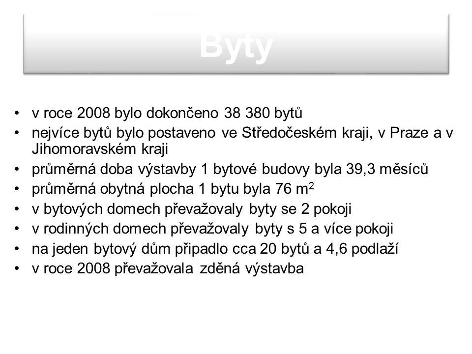 Byty v roce 2008 bylo dokončeno 38 380 bytů nejvíce bytů bylo postaveno ve Středočeském kraji, v Praze a v Jihomoravském kraji průměrná doba výstavby