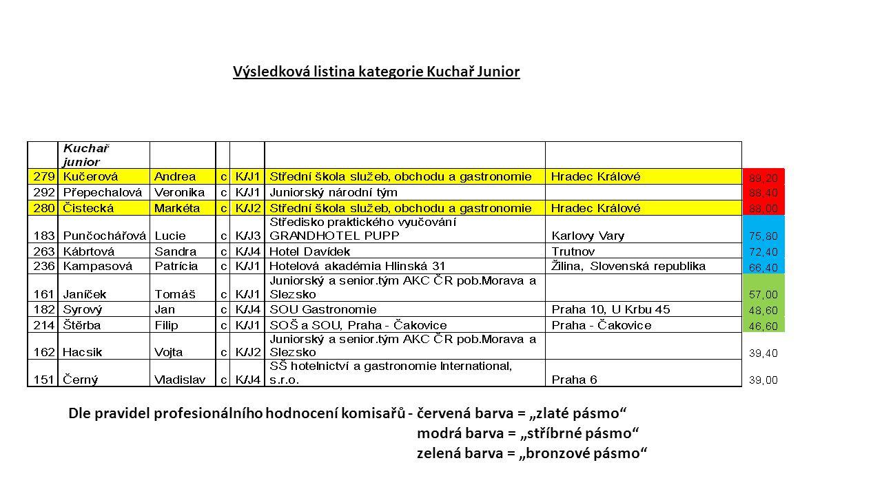 """Výsledková listina kategorie Kuchař Junior Dle pravidel profesionálního hodnocení komisařů - červená barva = """"zlaté pásmo modrá barva = """"stříbrné pásmo zelená barva = """"bronzové pásmo"""