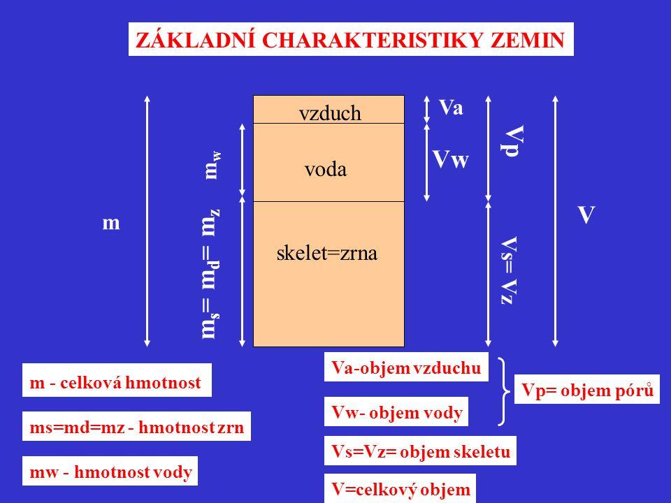 ZÁKLADNÍ CHARAKTERISTIKY ZEMIN vzduch voda skelet=zrna m mwmw m s = m d = m z V Vp Vs= Vz Vw Va m - celková hmotnost ms=md=mz - hmotnost zrn mw - hmotnost vody Va-objem vzduchu Vw- objem vody Vp= objem pórů Vs=Vz= objem skeletu V=celkový objem