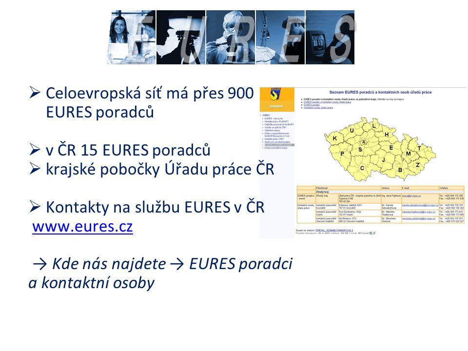  Celoevropská síť má přes 900 EURES poradců  v ČR 15 EURES poradců  krajské pobočky Úřadu práce ČR  Kontakty na službu EURES v ČR www.eures.cz → K