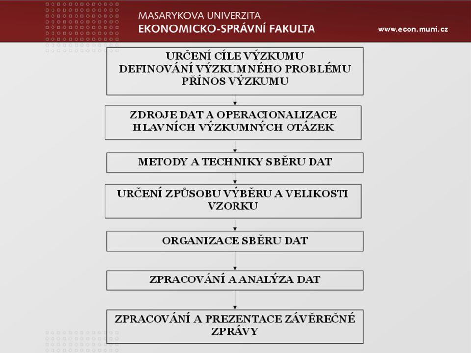 www.econ.muni.cz Zápatí prezentace 14