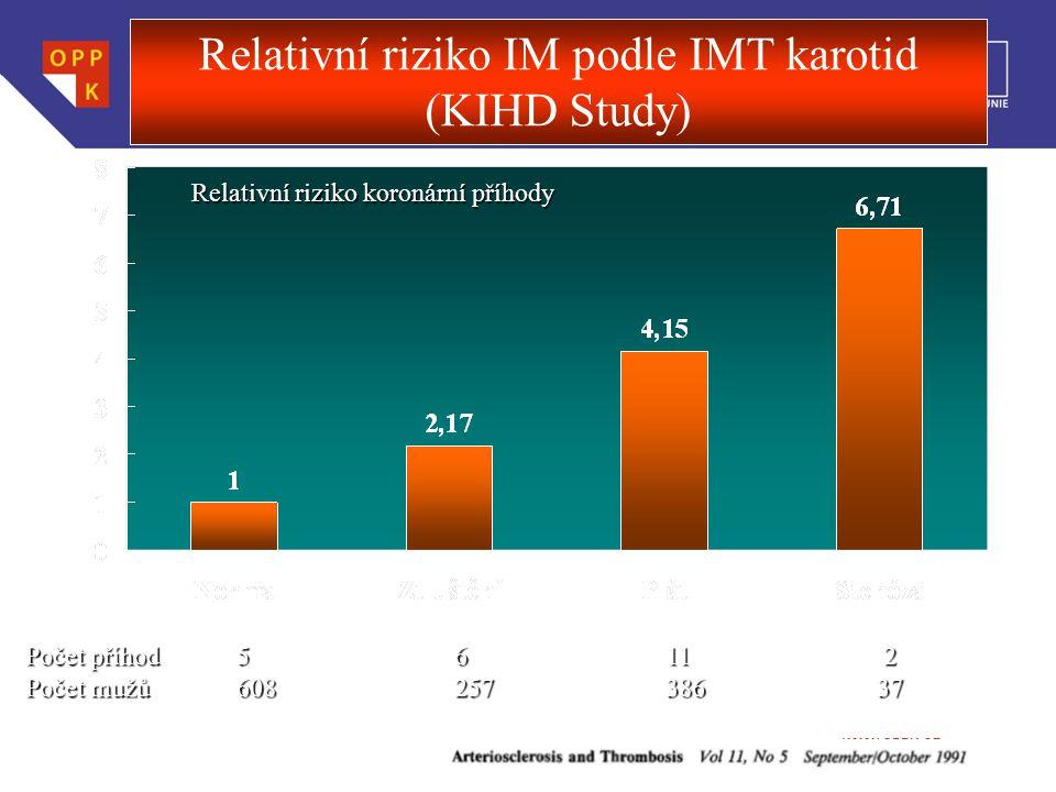 WWW.OPPK.CZ Relativní riziko koronární příhody Počet příhod5 6 11 2 Počet mužů 608 257 386 37 Relativní riziko IM podle IMT karotid (KIHD Study)