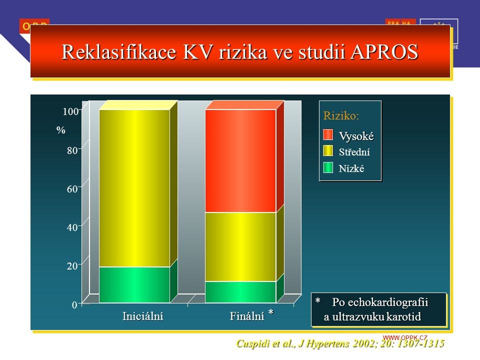 WWW.OPPK.CZ Reklasifikace KV rizika ve studii APROS Cuspidi et al., J Hypertens 2002; 20: 1307-1315 81.3%81.3% 18.7%18.7% 53.2%53.2% 35.7%35.7% 11.1%1