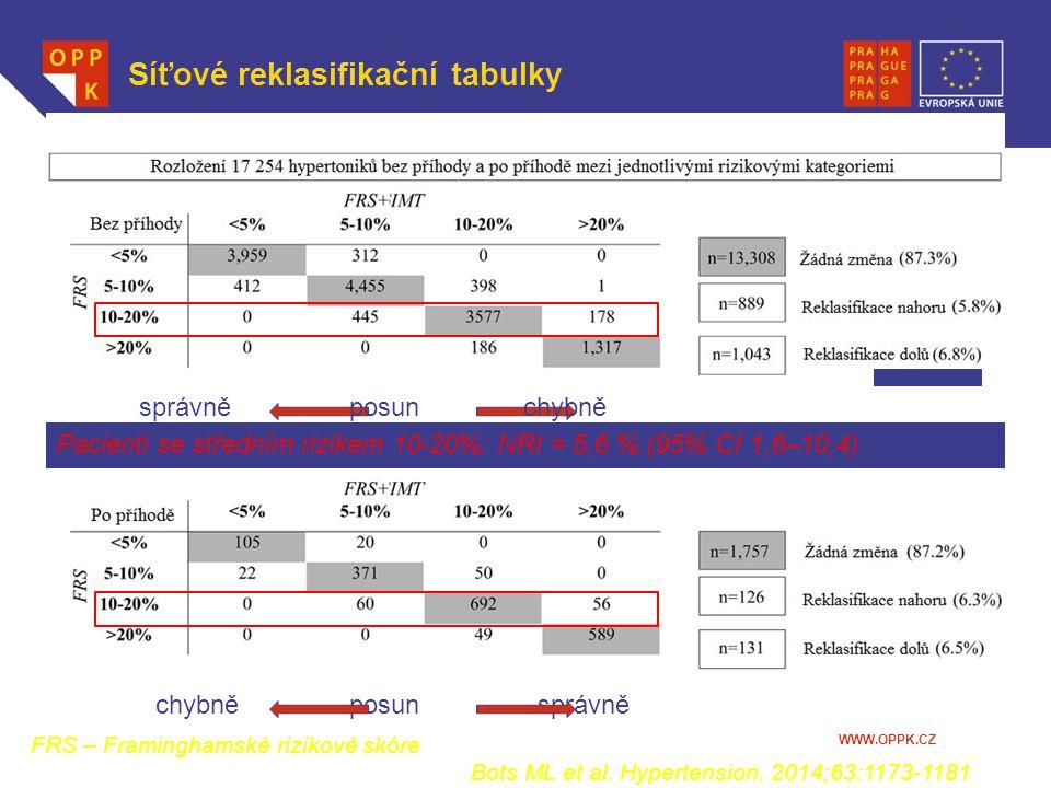 WWW.OPPK.CZ Síťové reklasifikační tabulky FRS – Framinghamské rizikové skóre Bots ML et al. Hypertension. 2014;63:1173-1181 správně posun chybně chybn
