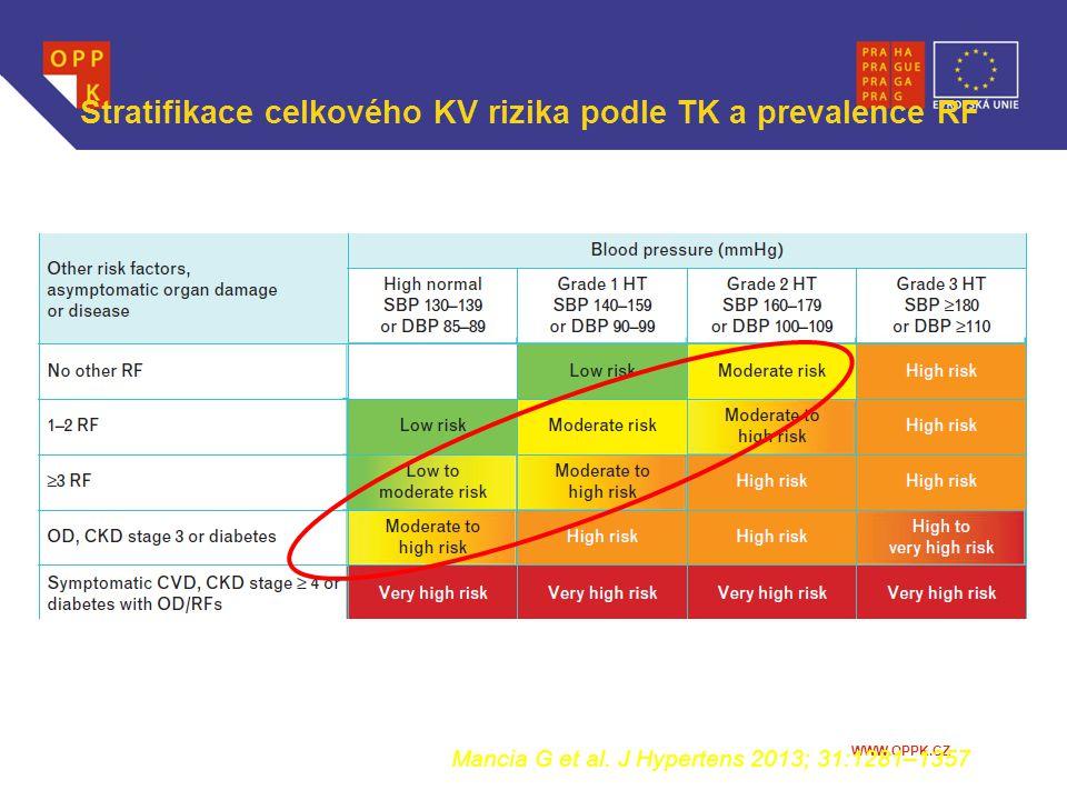 WWW.OPPK.CZ Stratifikace celkového KV rizika podle TK a prevalence RF Mancia G et al. J Hypertens 2013; 31:1281–1357
