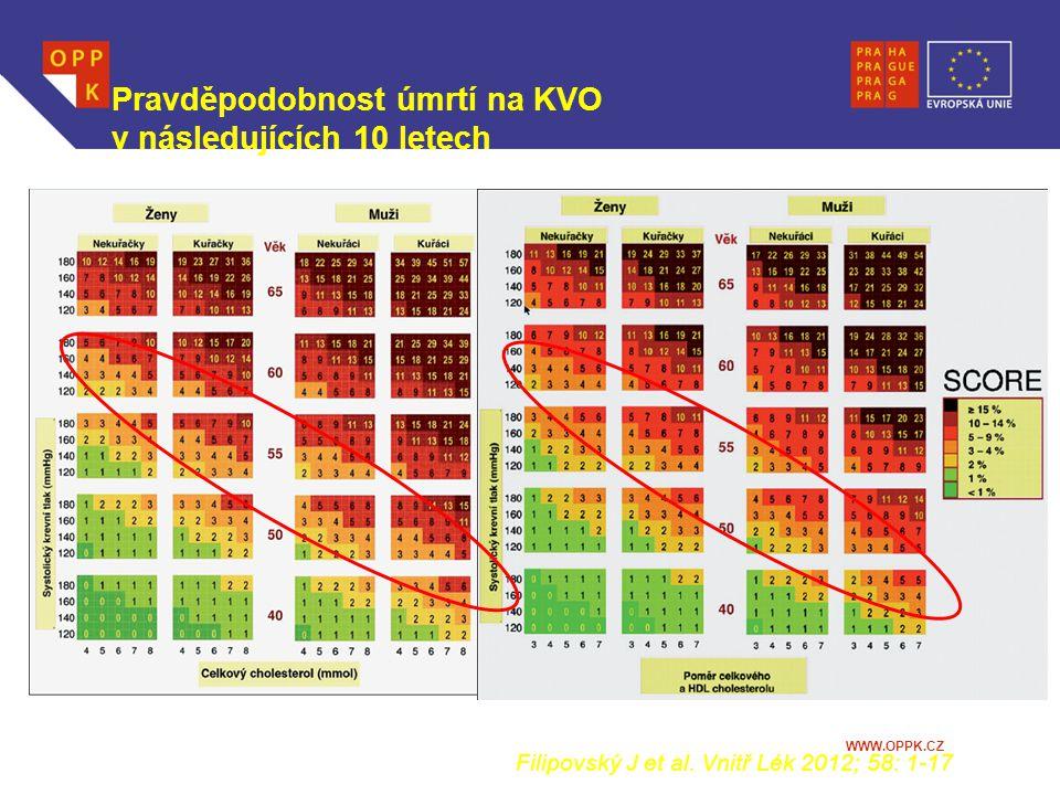 WWW.OPPK.CZ Pravděpodobnost úmrtí na KVO v následujících 10 letech Filipovský J et al. Vnitř Lék 2012; 58: 1-17