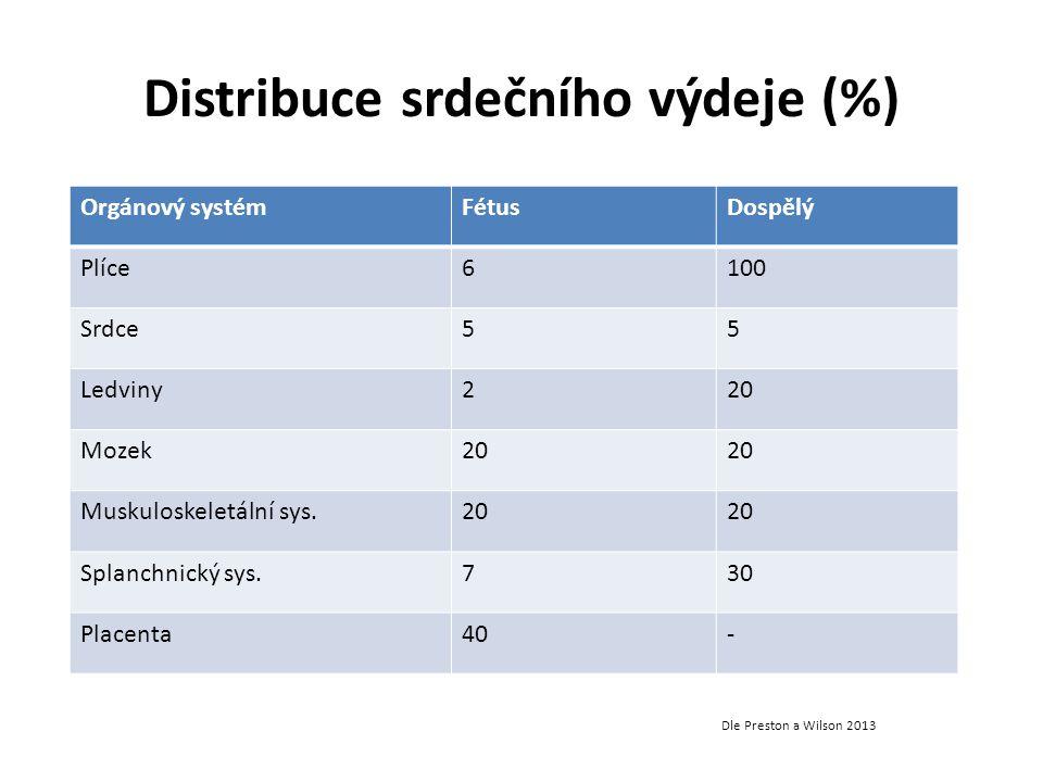 Distribuce srdečního výdeje (%) Orgánový systémFétusDospělý Plíce6100 Srdce55 Ledviny220 Mozek20 Muskuloskeletální sys.20 Splanchnický sys.730 Placent
