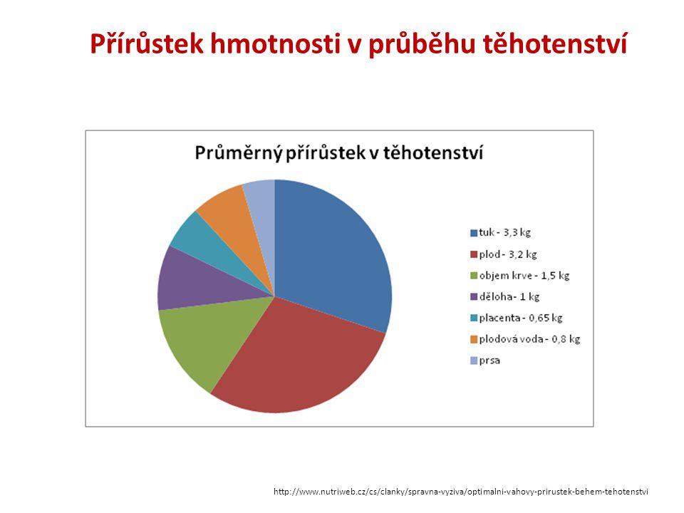 Přírůstek hmotnosti v průběhu těhotenství http://www.nutriweb.cz/cs/clanky/spravna-vyziva/optimalni-vahovy-prirustek-behem-tehotenstvi