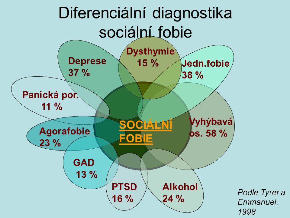 Diferenciální diagnostika sociální fobie Vyhýbavá os.