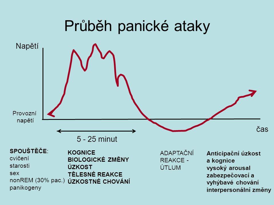 Napětí čas 5 - 25 minut Provozní napětí SPOUŠTĚČE: cvičení starosti sex nonREM (30% pac.) panikogeny KOGNICE BIOLOGICKÉ ZMĚNY ÚZKOST TĚLESNÉ REAKCE ÚZKOSTNÉ CHOVÁNÍ ADAPTAČNÍ REAKCE - ÚTLUM Anticipační úzkost a kognice vysoký arousal zabezpečovací a vyhýbavé chování interpersonální změny Průběh panické ataky