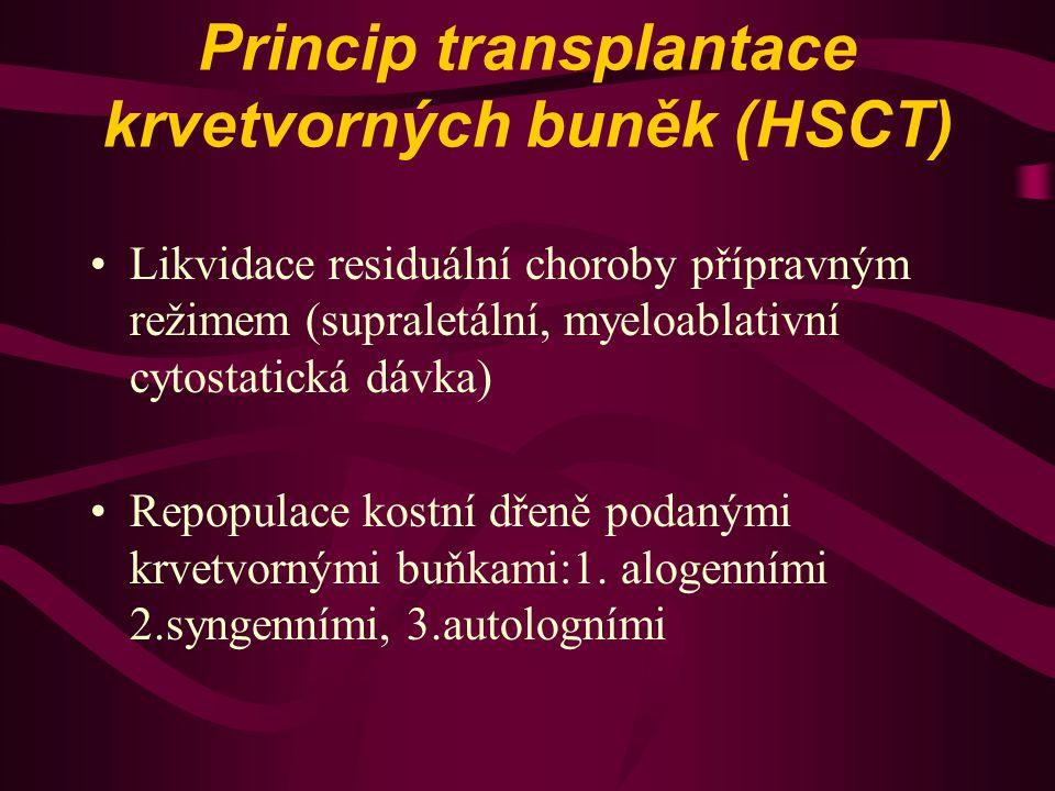 Princip transplantace krvetvorných buněk (HSCT) Likvidace residuální choroby přípravným režimem (supraletální, myeloablativní cytostatická dávka) Repo