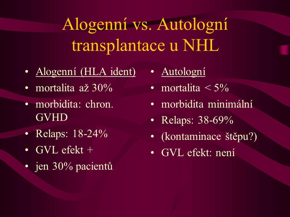 Alogenní vs. Autologní transplantace u NHL Alogenní (HLA ident) mortalita až 30% morbidita: chron. GVHD Relaps: 18-24% GVL efekt + jen 30% pacientů Au