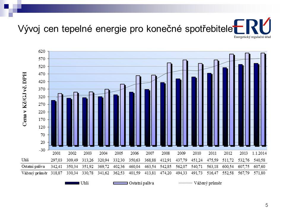 Vývoj cen tepelné energie pro konečné spotřebitele 5