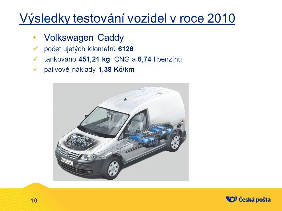 Výsledky testování vozidel v roce 2010 Volkswagen Caddy počet ujetých kilometrů 6126 tankováno 451,21 kg CNG a 6,74 l benzínu palivové náklady 1,38 Kč