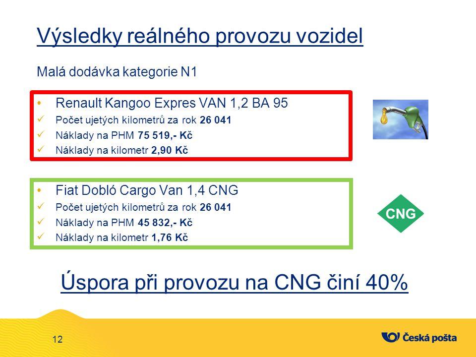 Výsledky reálného provozu vozidel Malá dodávka kategorie N1 Fiat Dobló Cargo Van 1,4 CNG Počet ujetých kilometrů za rok 26 041 Náklady na PHM 45 832,-