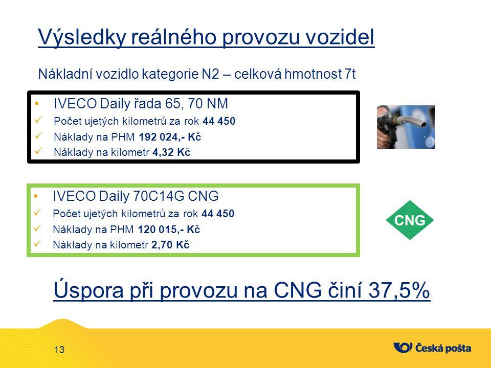 Výsledky reálného provozu vozidel Nákladní vozidlo kategorie N2 – celková hmotnost 7t IVECO Daily 70C14G CNG Počet ujetých kilometrů za rok 44 450 Nák