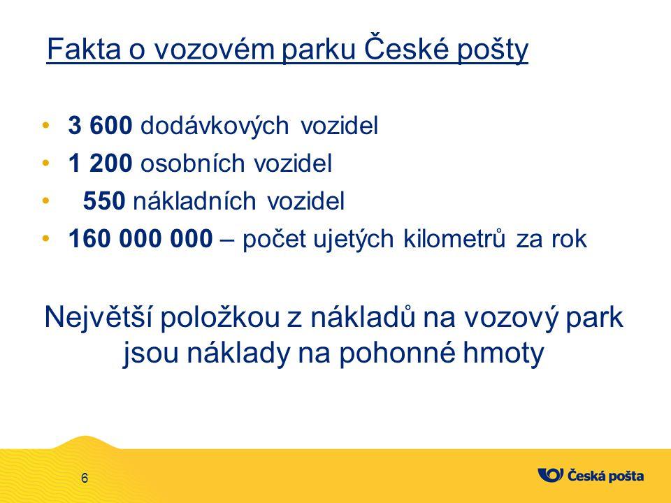 Fakta o vozovém parku České pošty 3 600 dodávkových vozidel 1 200 osobních vozidel 550 nákladních vozidel 160 000 000 – počet ujetých kilometrů za rok