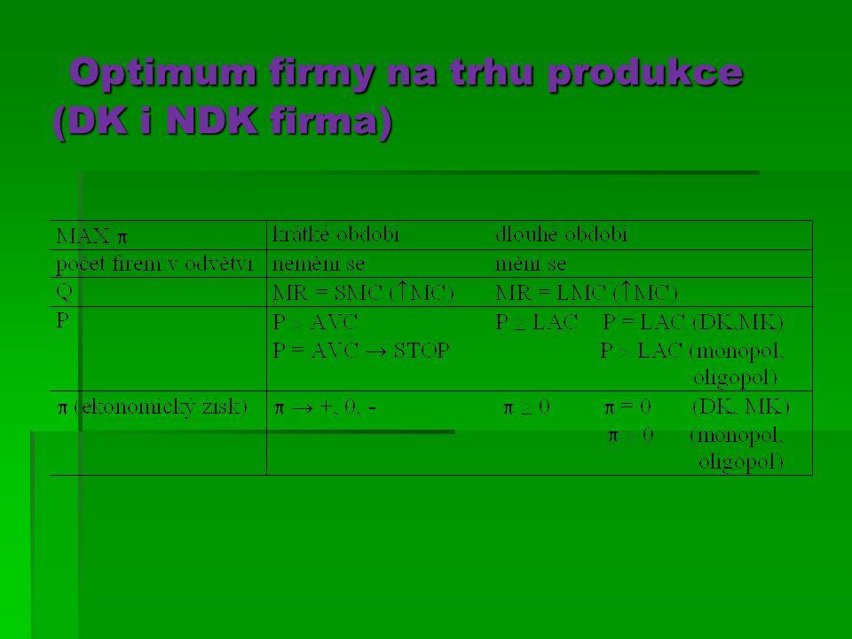 Optimum firmy na trhu produkce (DK i NDK firma) Optimum firmy na trhu produkce (DK i NDK firma)