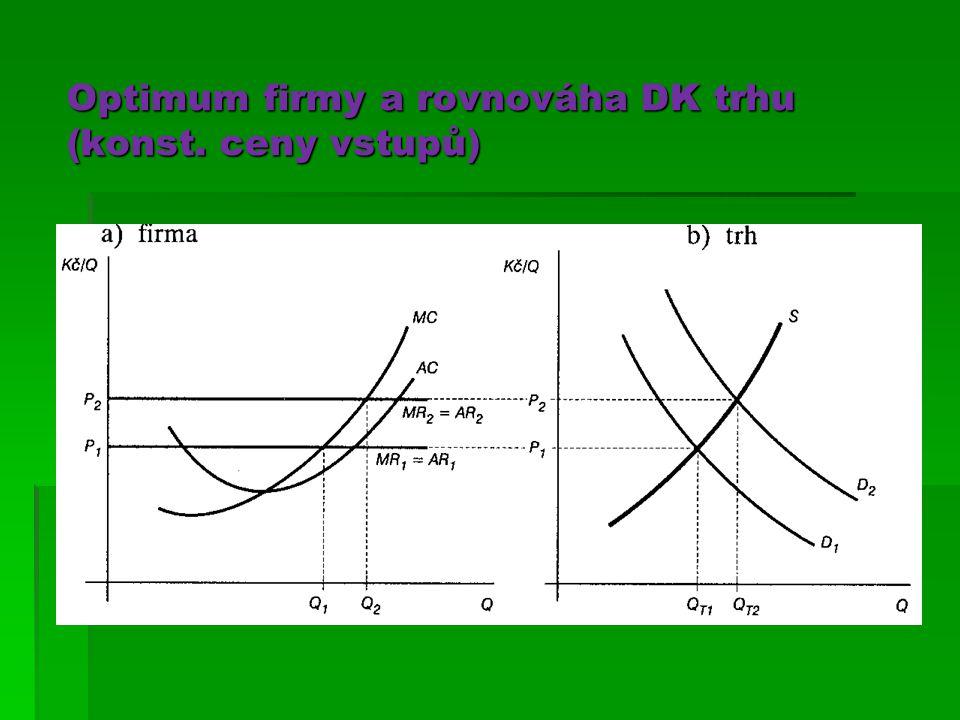 Optimum firmy a rovnováha DK trhu (konst. ceny vstupů)