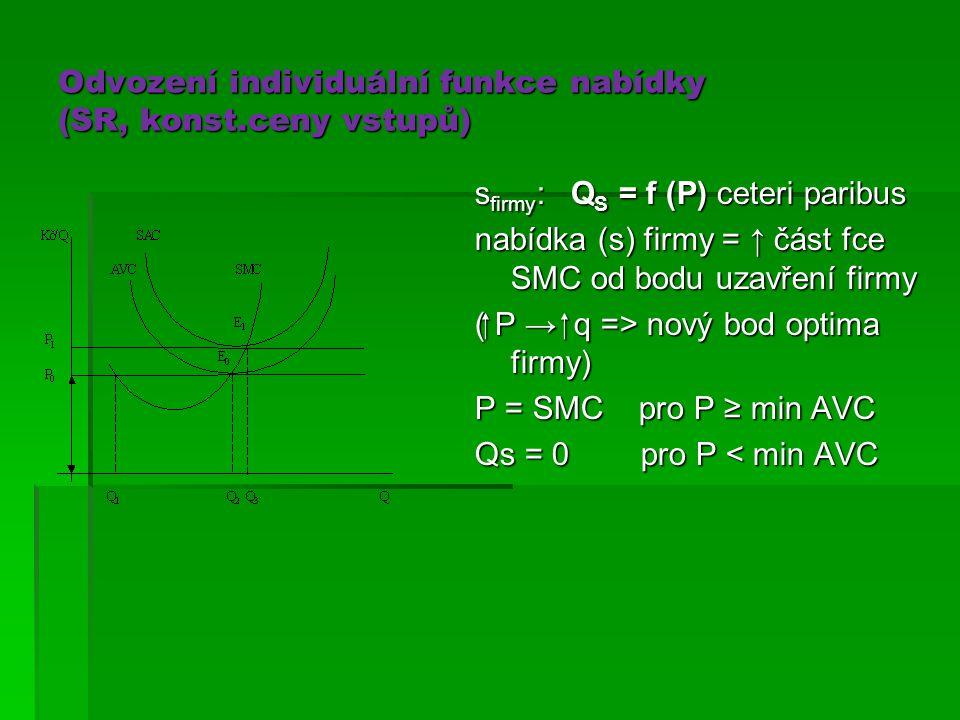 Odvození individuální funkce nabídky (SR, konst.ceny vstupů) s firmy :Q S = f (P) ceteri paribus nabídka (s) firmy = ↑ část fce SMC od bodu uzavření f