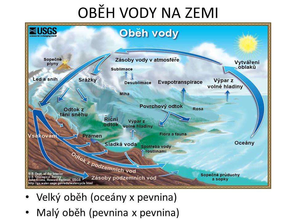 OBĚH VODY NA ZEMI Velký oběh (oceány x pevnina) Malý oběh (pevnina x pevnina)