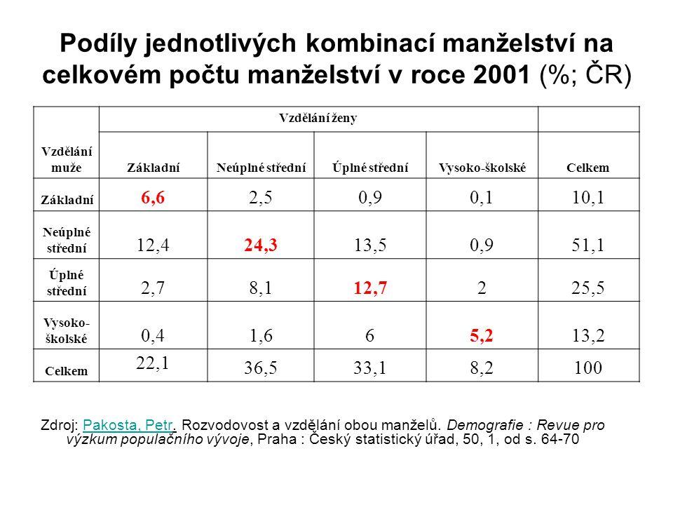 Podíly jednotlivých kombinací manželství na celkovém počtu manželství v roce 2001 (%; ČR) Zdroj: Pakosta, Petr.