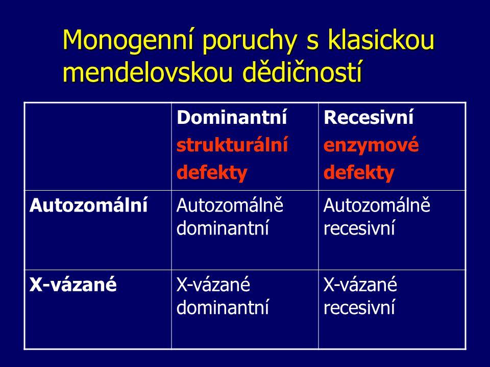 Monogenní poruchy s klasickou mendelovskou dědičností Dominantní strukturální defekty Recesivní enzymové defekty AutozomálníAutozomálně dominantní Autozomálně recesivní X-vázanéX-vázané dominantní X-vázané recesivní