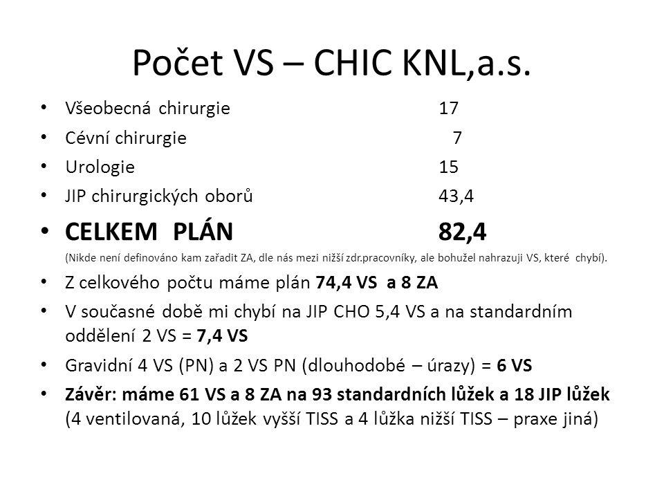 Počet VS – CHIC KNL,a.s.