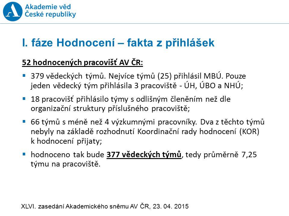 I.fáze Hodnocení – fakta z přihlášek 52 hodnocených pracovišť AV ČR:  379 vědeckých týmů.